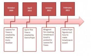 Timeline in Excel