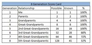 8 generation score card